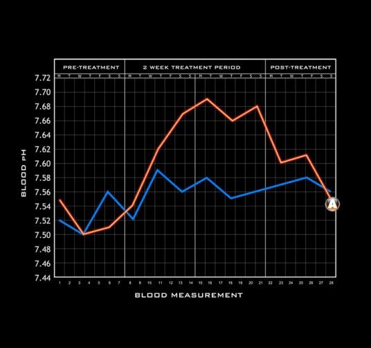 akali graph2